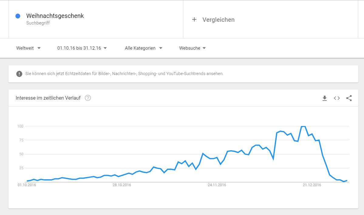 Google Trends Chart zu Weihnachtsgeschenken