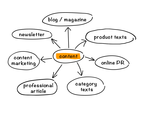 Content Erstellung Scribble