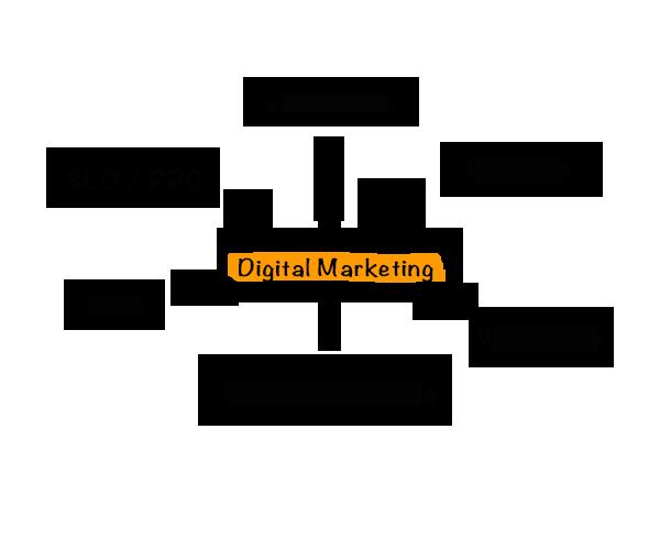Strategische Beratung für Digitales Marketing
