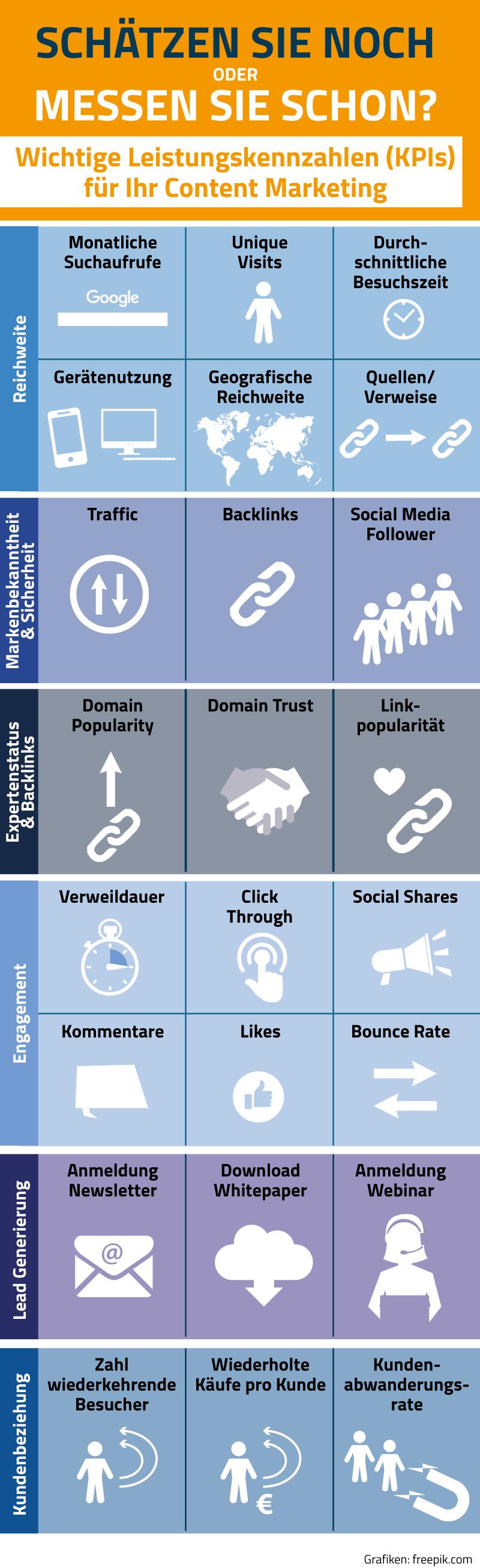 Grafik Übersicht KPIs im Content Marketing
